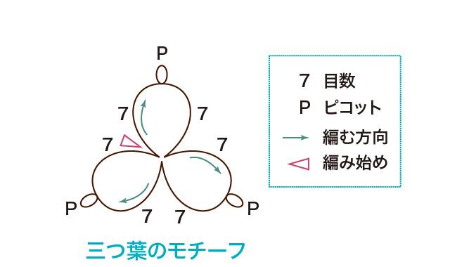 タティングレース 編み図