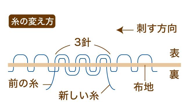 刺し子 糸の変え方