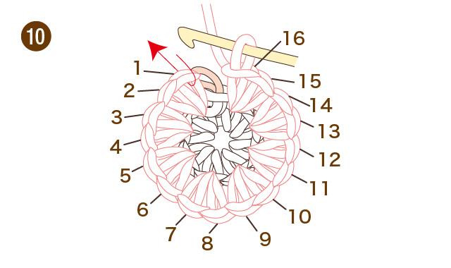 輪のひきしぼりと輪で編んでいく場合の数え方 かぎ針編み こま編み 手順⑩