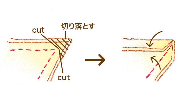 角をきれいに出すには 角が鋭角の場合