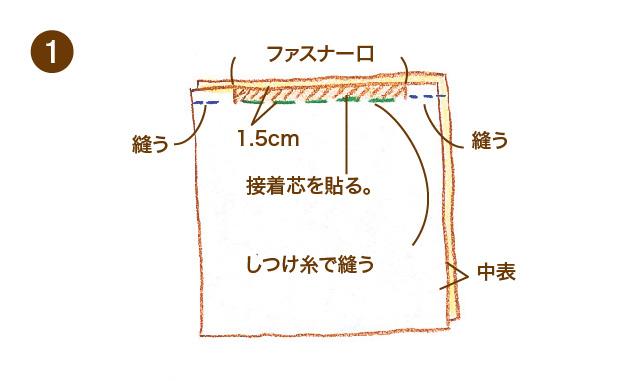 シーツやクッションのファスナーの付け方 手順①