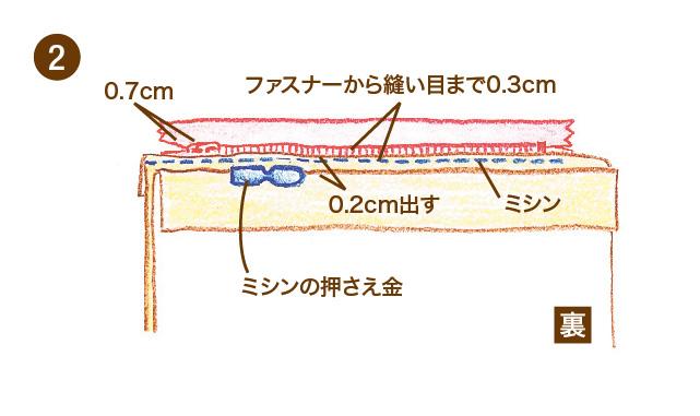 シーツやクッションのファスナーの付け方 手順②