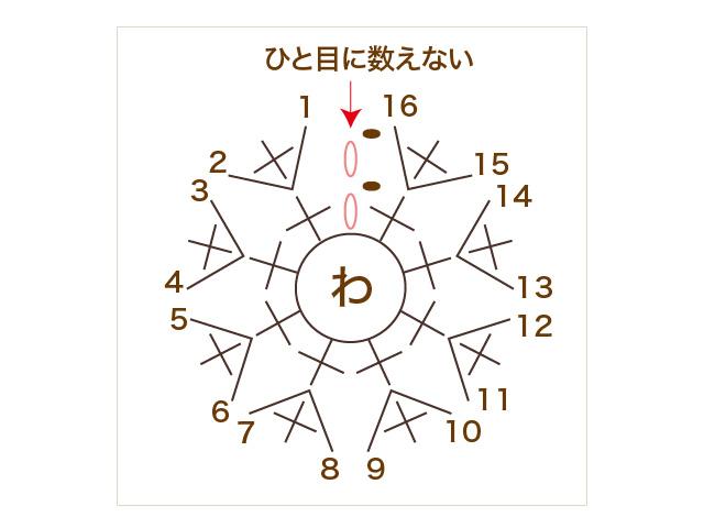 輪のひきしぼりと輪で編んでいく場合の数え方 かぎ針編み こま編み