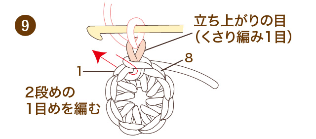 輪のひきしぼりと輪で編んでいく場合の数え方 かぎ針編み こま編み 手順⑨