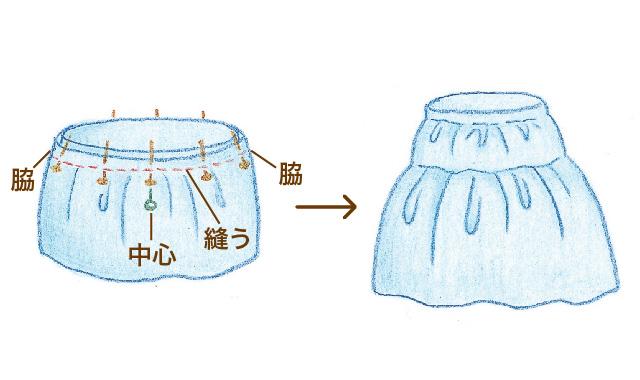 スカートにギャザーを寄せるときのコツ POINT2