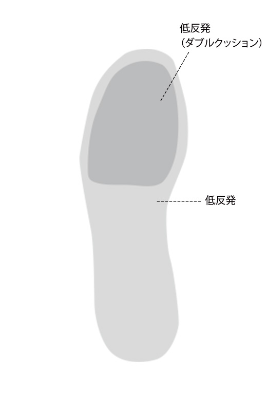 低反発のインソールはメッシュ素材で足当たり快適。さらにつま先部分に5mmのクッションを重ねて安定感UP.