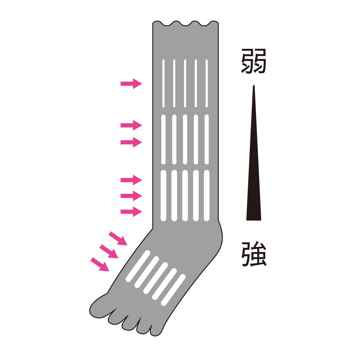 足首部分がいちばん強く、ふくらはぎに向かうほど弱くなっていく着圧で、快適&リラックス。