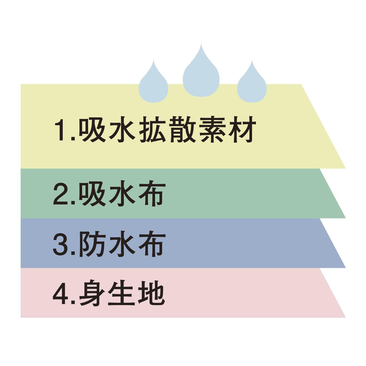 4層吸水パッドで素早く吸水してサラサラに。