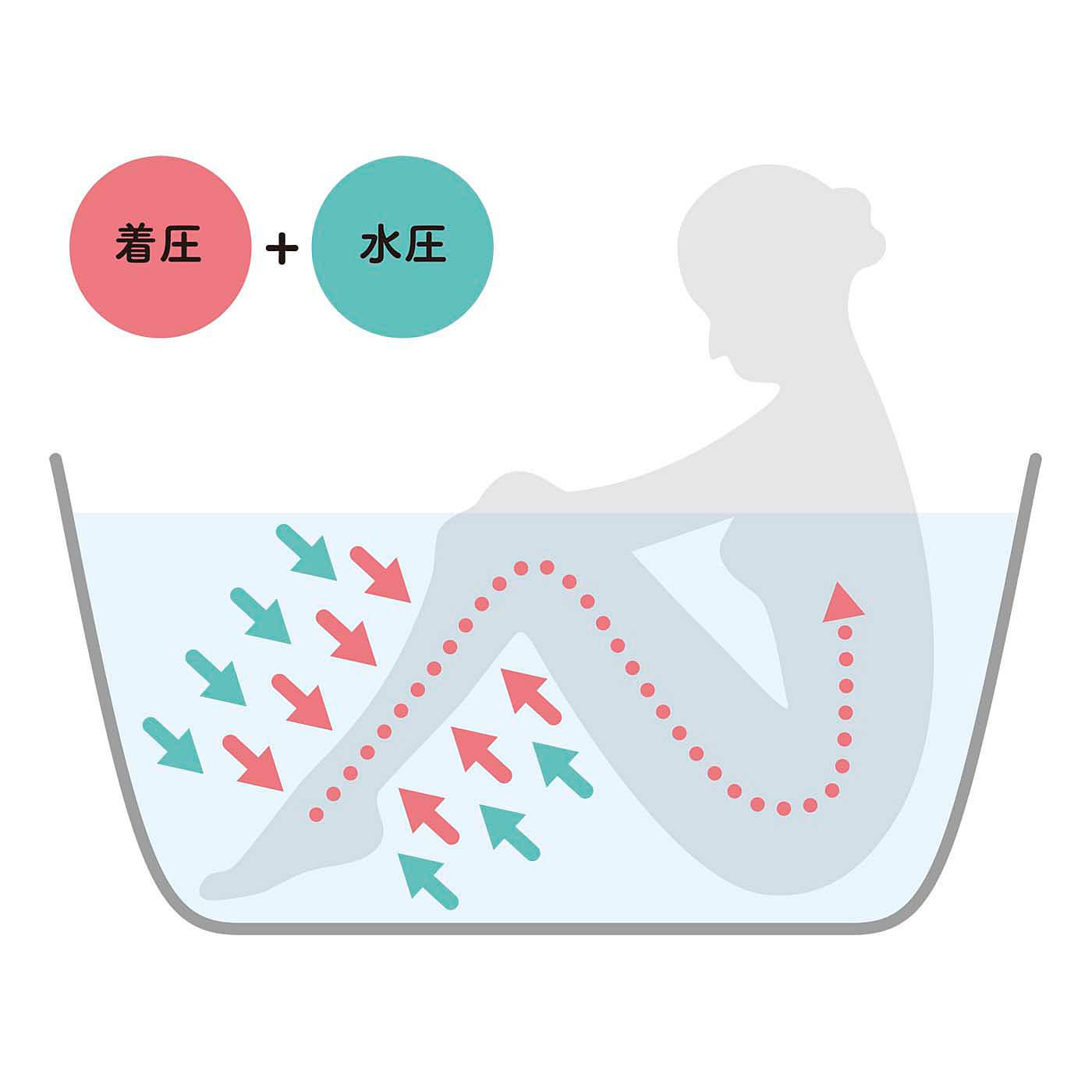 入浴前に着けて、そのままバスタブへ。水圧と着圧のダブル圧力でふくらはぎを集中的に締め付けて、心地いい。