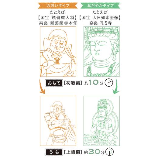 下絵は、おだやかな如来・菩薩・童子像と、力強い十二神将像の2種類を毎月お届けします。おもて面は約10 分で描ける「初級編」、うら面は約30分チャレンジで達成感のある「上級編」になっています。