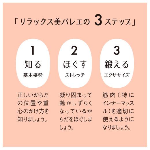 リラックス美バレエの3ステップ。1 知る 基本姿勢。2 ほぐす ストレッチ。3 鍛える エクササイズ。