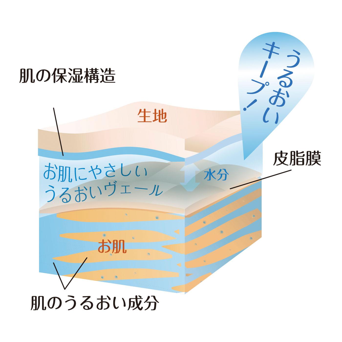 肌に近い保湿構造のスキンタッチ加工 肌のすぐれた保湿構造に近づけた特殊素材。水分をためこめる層をつくり、皮膚からの水分蒸発を制御します。乾燥しやすい肌を、うるおいヴェールがやさしく包みます。