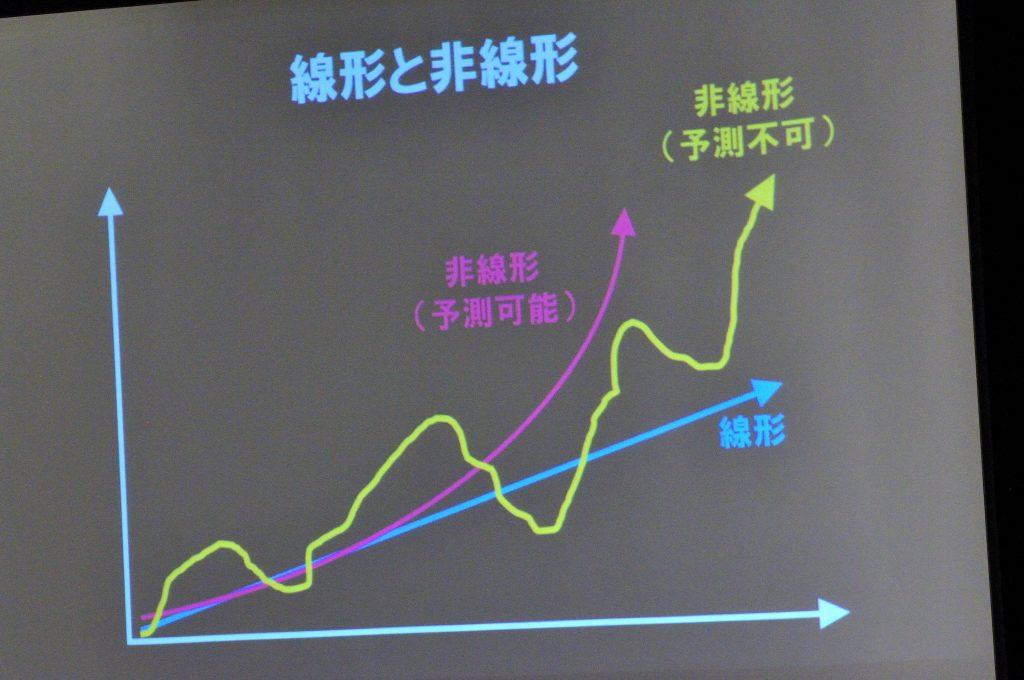 社会の線形の非線形 グラフ
